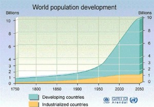 World-Population-Growth-2050