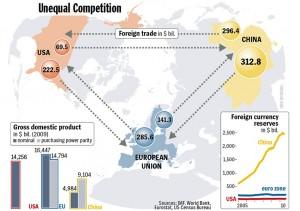PNL e scambi commerciali fra Europa, Cina e USA (Dati EuroStat: 4 ottobre 2010)