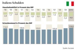 Italiens Schuldenstand und Konjunkturentwicklung