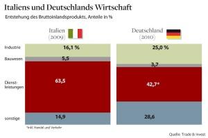 Italiens und Deutschlands Wirtschaft
